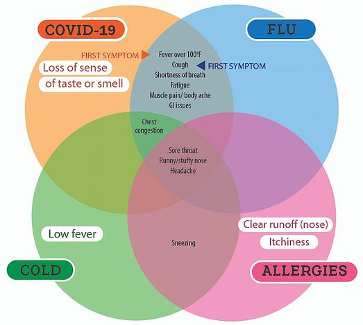 flu cold allergies or covid-01