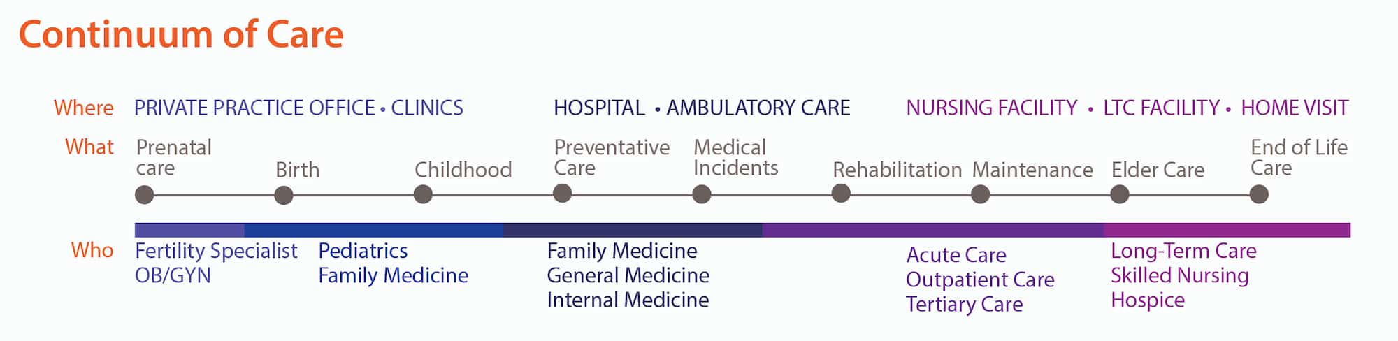 What is the Continuum of Care?