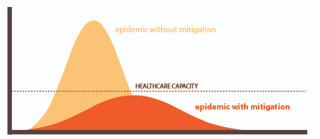 Epidemic curve with mitigation-01